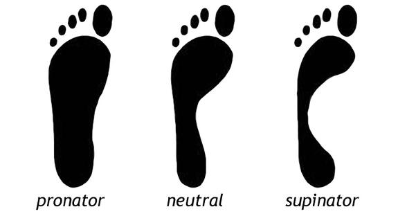 pronacja supinacja neutral